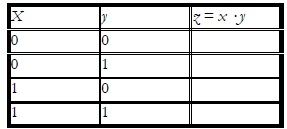 Truth Table for the NOT Operation 2